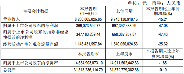 驰宏锌锗上半年营收82.61亿元 铅锌产量均超标完成