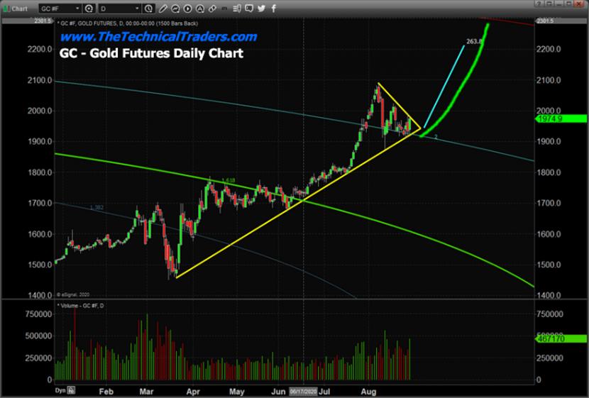 做好准备!黄金新一轮上涨行情将开始 两张图暗示目标价位