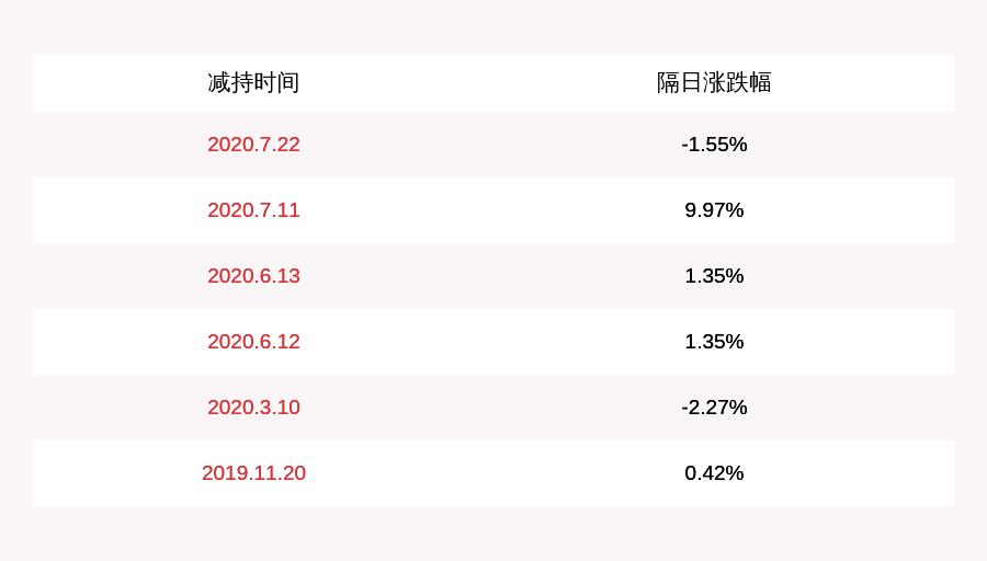 农尚环境:监事贾春琦及高管徐成龙、杨霖计划减持不超过约2.61万股