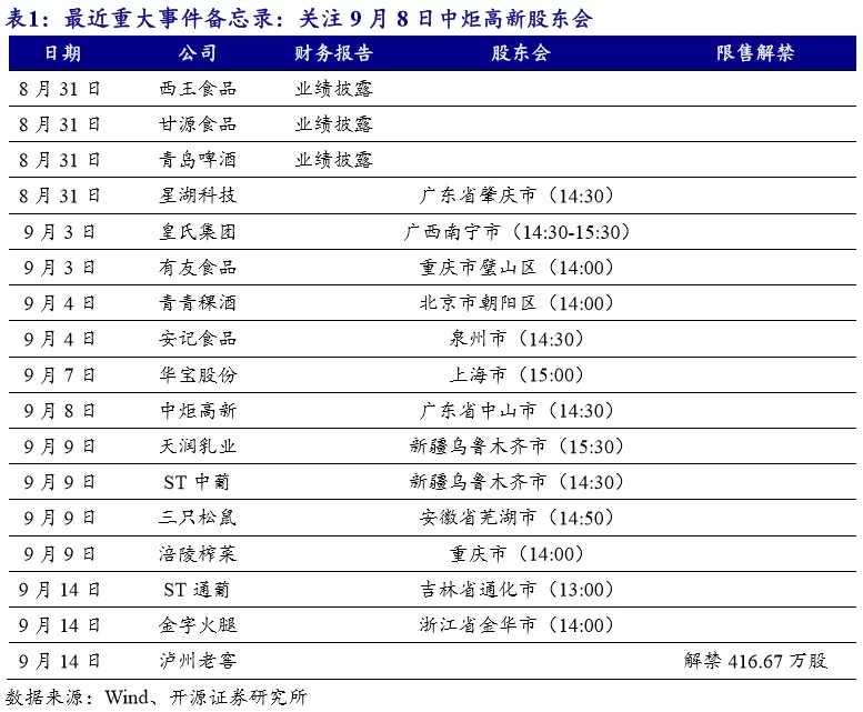 【开源食饮每日资讯0901】口子窖8月份回购股份47.