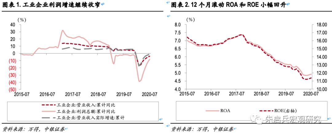 7月工业企业单月利润大幅回升:生产端继续修复,价格