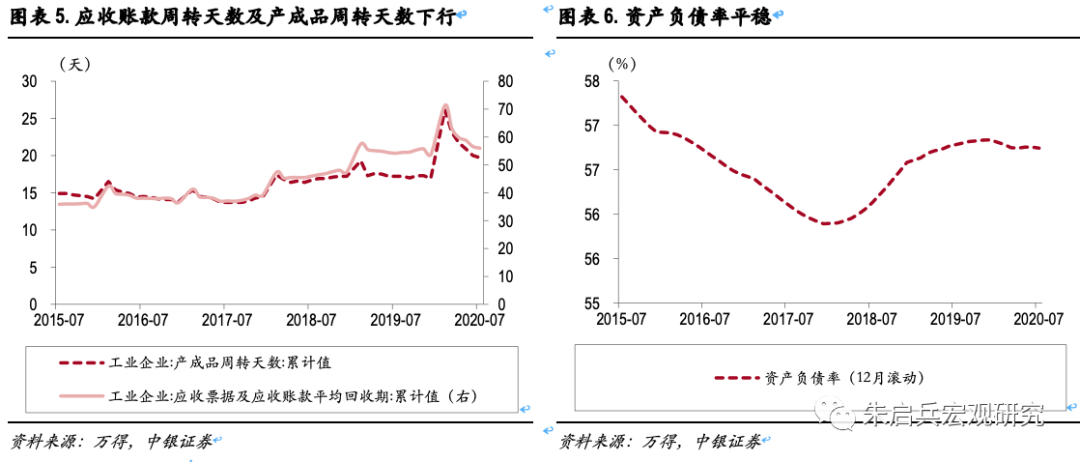 7月工业企业单月利润大幅回升:生产端继续修复,价格支撑企业利润