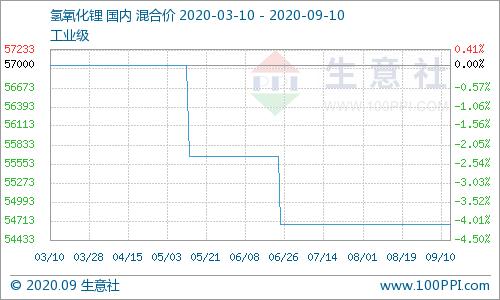 生意社:9月上旬氢氧化锂市场行情稳定运行