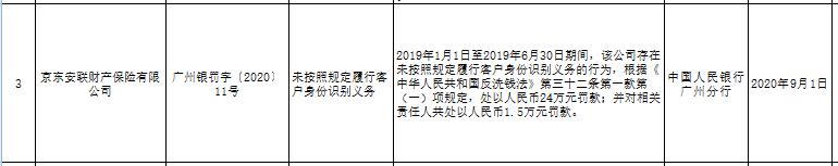 京东安联财险违法遭央行处罚 未按规定识别客户身份
