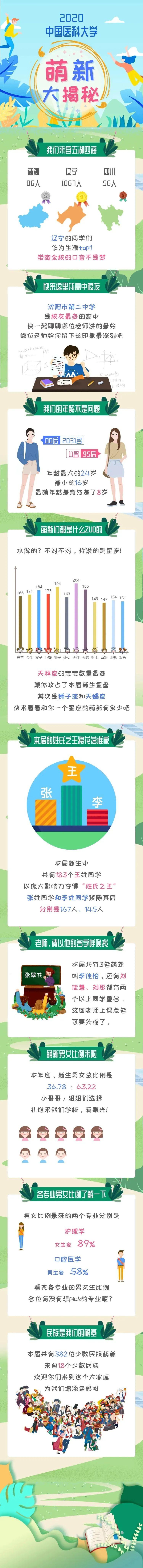 2020中国医科大学萌新大揭密图片