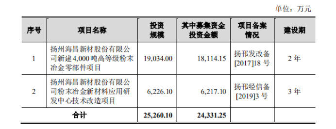粉末冶金零部件优质企业海昌新材登陆创业板,开启新征程