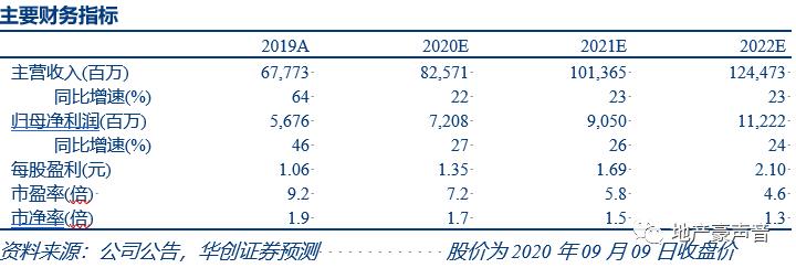 【华创地产•袁豪团队】金科股份8月销售点评:首次公布月度数据,全年销售目标积极