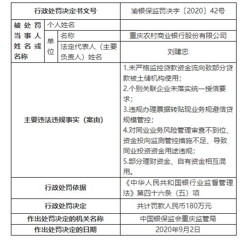 重庆农商行再次领监管大额罚单:部分理财资金、自有资金相互混用