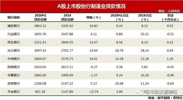 A股9家股份行制造业贷款增速触底反弹 资产质量显