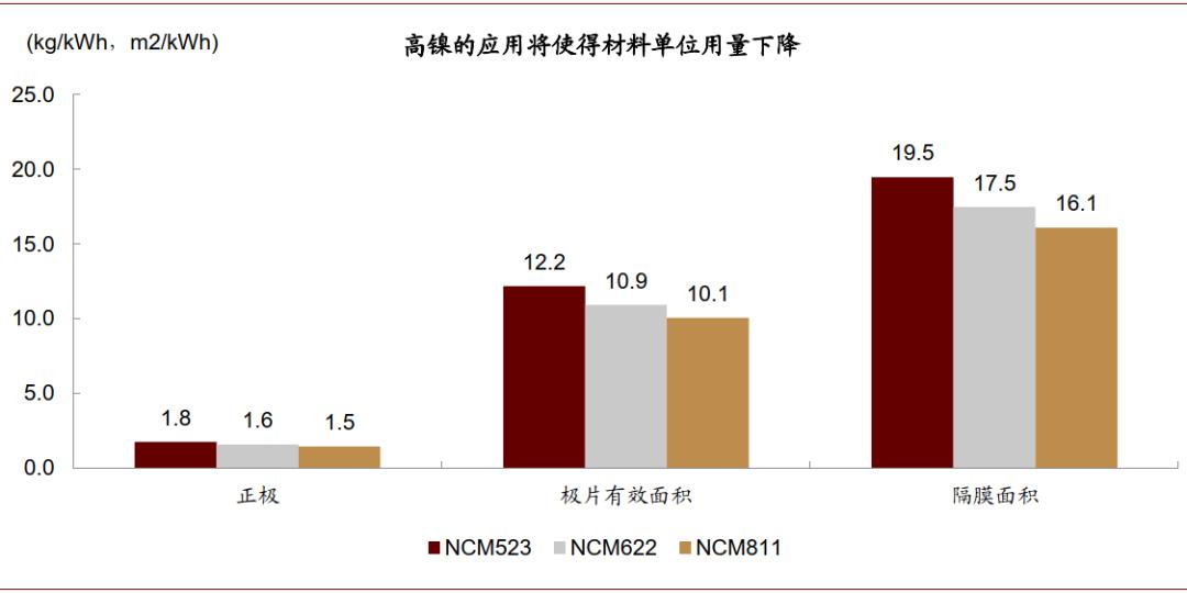 中金:看好高镍锂电中长期发展趋势