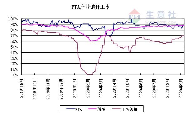 生意社:利空因素叠加 PTA价格出现回落