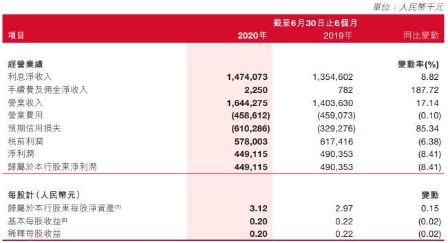 泸州银行上半年净利降8.4% 不良贷款较去年底近翻倍