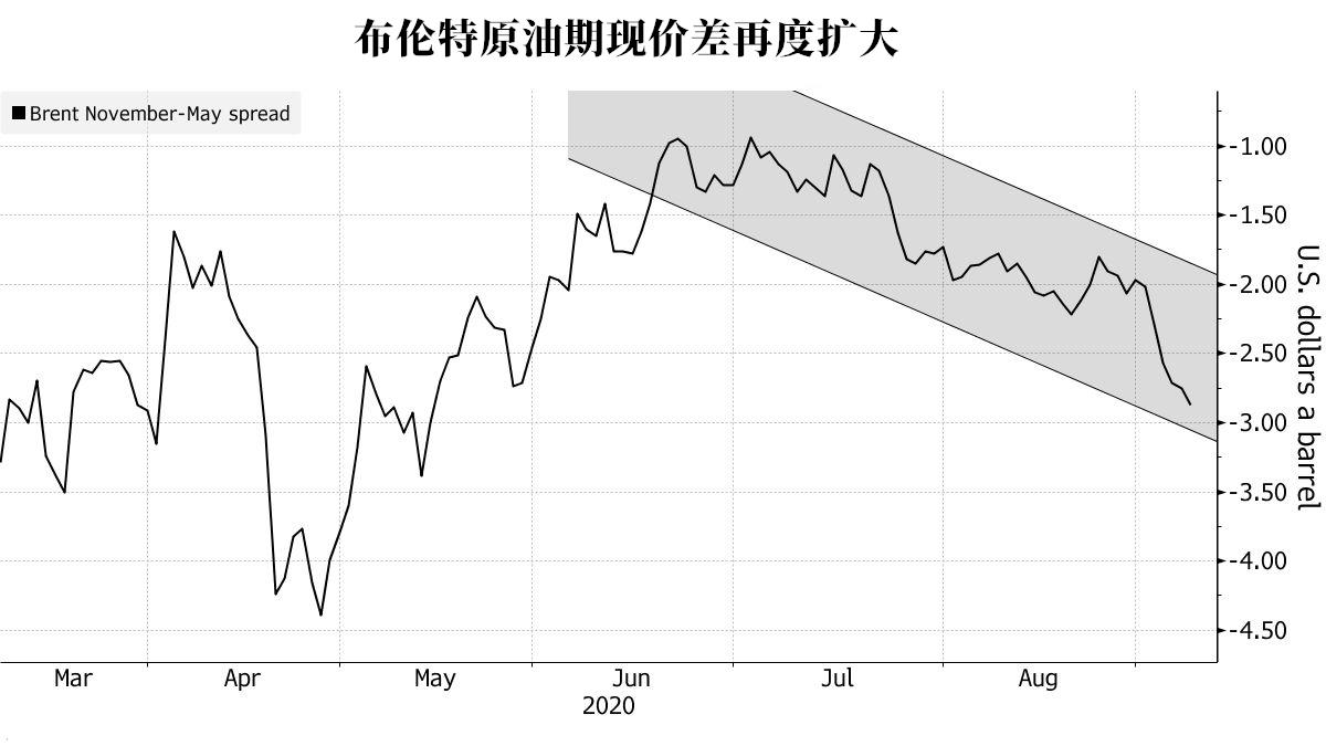 4月储油危机可能重演?欧佩克担心的事回来了