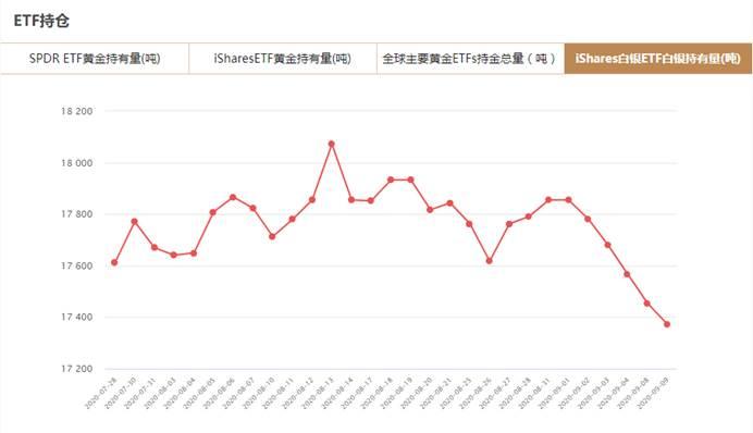 iShares白银ETF9月9日白银持有量与上一交易日减少81.07吨