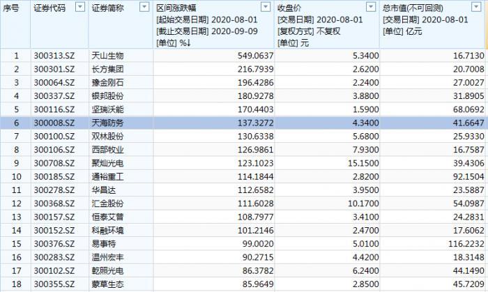 消灭低价股行情告终:创业板老股第二日批量杀跌 34只股跌幅超15%