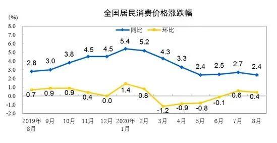"""CPI连续4月处于""""2.0时代"""",通胀缓和促物价回落"""