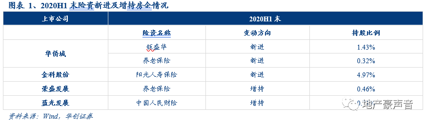 【华创地产·袁豪团队】行业点评:泰康系举牌阳光城,启动行业价值重估