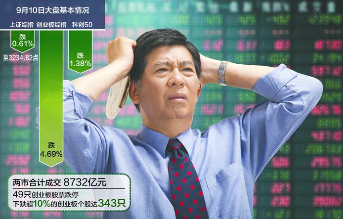 343只创业板股票昨跌超10% 整体向上趋势没变