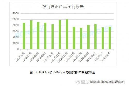 融360|简普科技报告 6月银行理财产品发行量增长4.2%,整体水平仍处低位