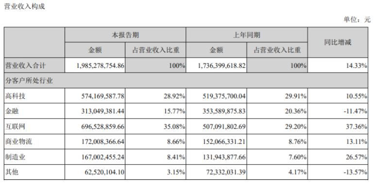 博彦科技拟1.23亿取得江苏亚银60%股权收关注函