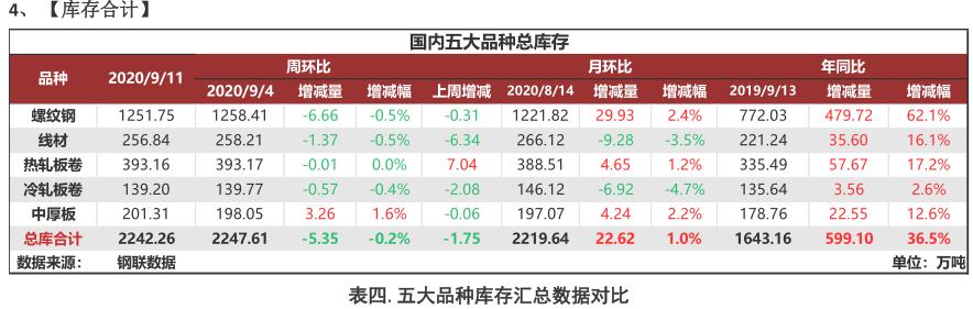 "Mysteel:聚焦钢铁产业数据—""金九""第二周消费持续低于预期,高库存风险依旧"