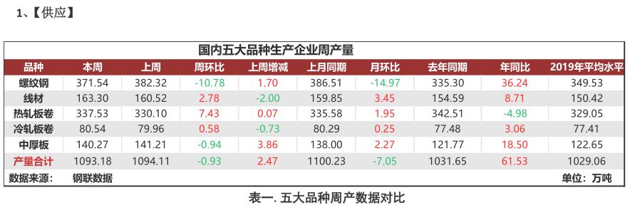 """Mysteel:聚焦钢铁产业数据(9月10日)—""""金九""""第二周"""