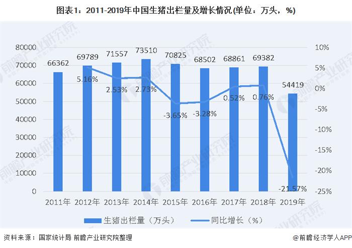 2020年中国生猪行业存在较大缺口