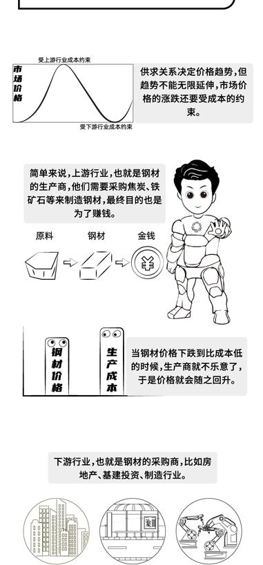 【上期所】漫画钢材期货:交易必备!钢材的价格影响因素以及成本估算