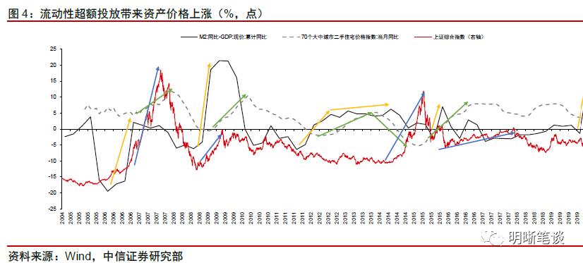 明年通胀压力大吗?