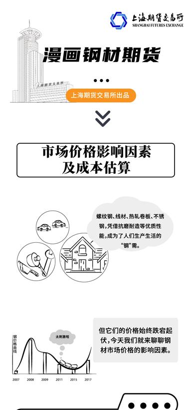 【上期所】漫画钢材期货:交易必备!钢材的价格影响因