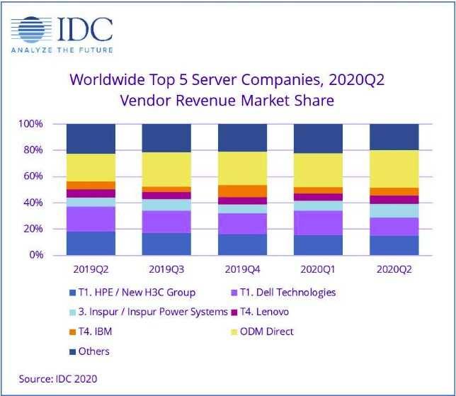 戴尔(DELL.US)和HPE在第二季度全球服务器供应商排名包揽前二