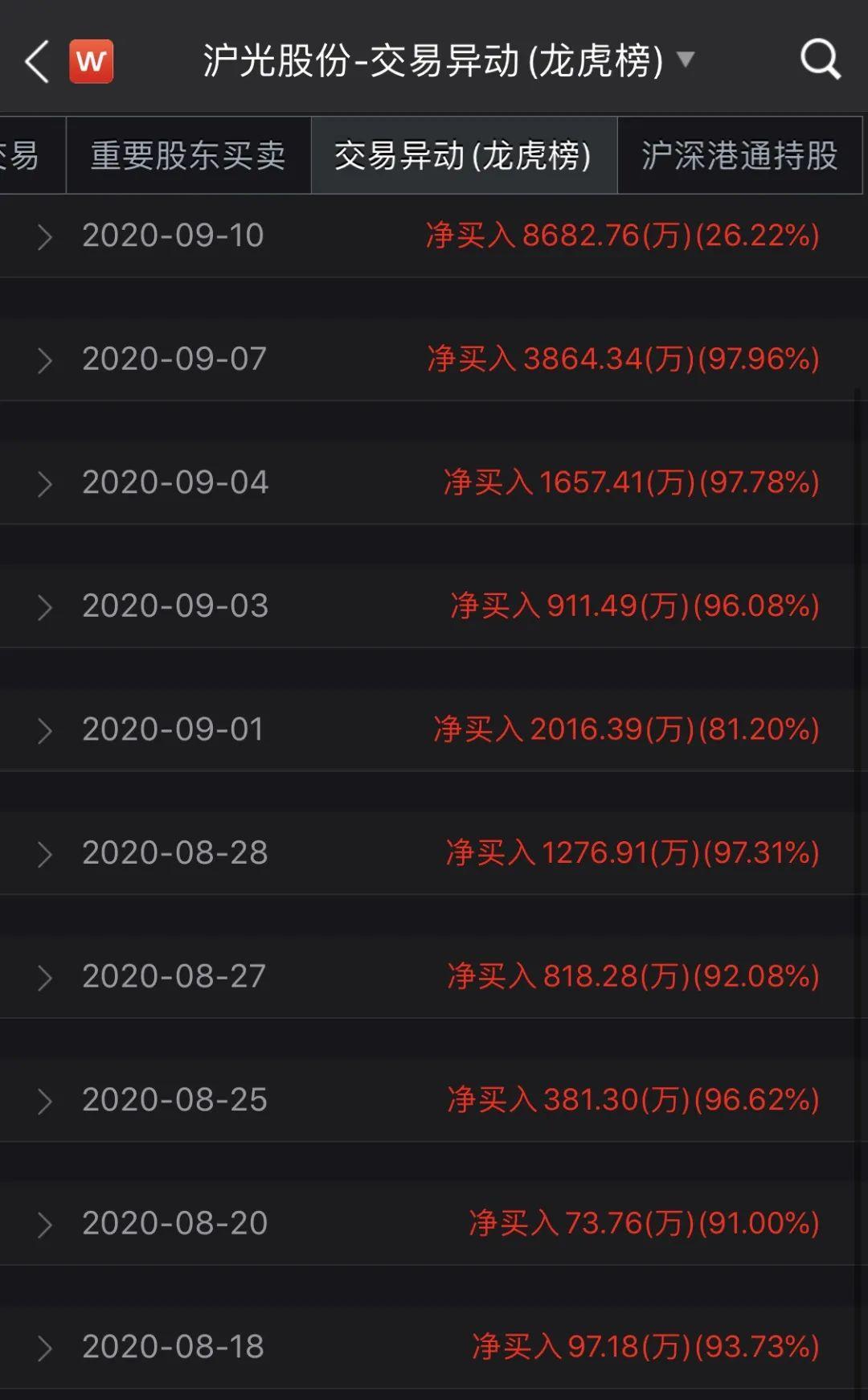 沪光股份14个一字涨停紧接3个一字跌停 最后1秒遭11万手大单撬板