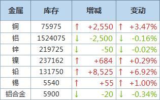 9月10日LME铜库存增加2,550吨,为6月中旬以来首次增
