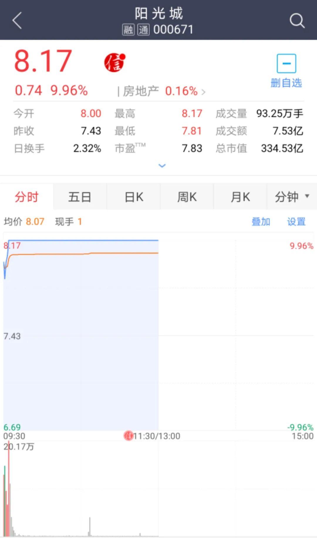 泰康保险受让阳光城13.53%股份:要求承诺10年业绩 连续两日涨停