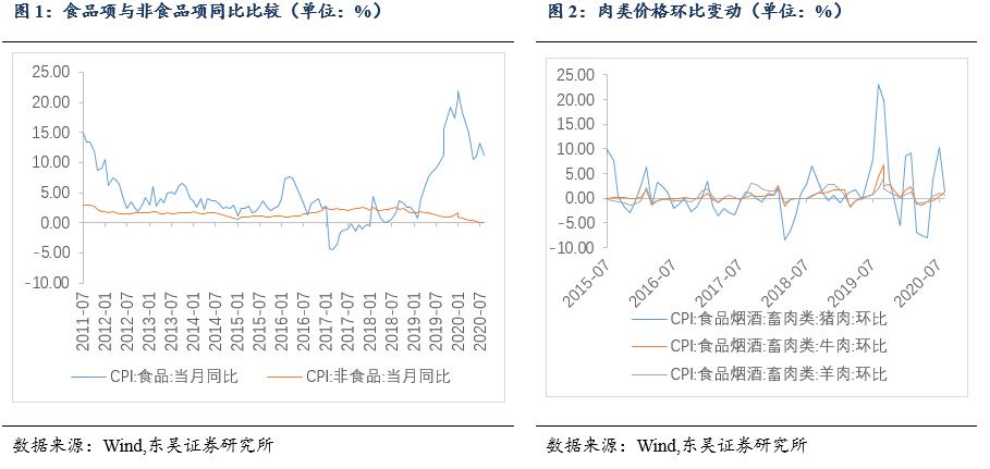 8月物价数据点评:CPI涨幅回落,PPI降幅收窄
