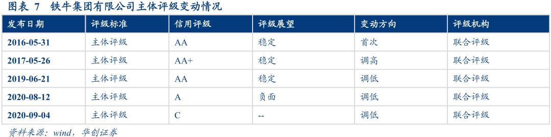 铁牛集团、天津房信违约——8月信用观察月报【华创固收|周冠南团队】