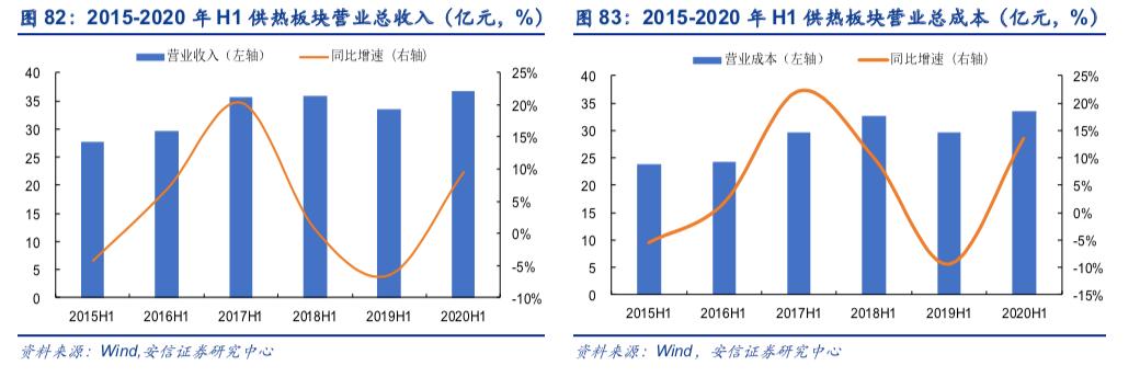 【安信环保公用邵琳琳团队】公用事业2020年中报总结:板块分化显著,火电和新能源发电板块表现抢眼