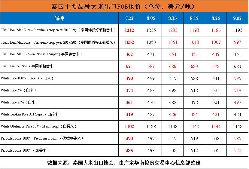 国际大米周报:泰国大米行情变动大,越南大米全线下跌