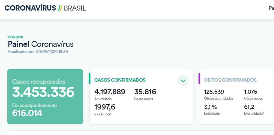 巴西单日新增确诊病例逾3.5万例 累计逾419万例