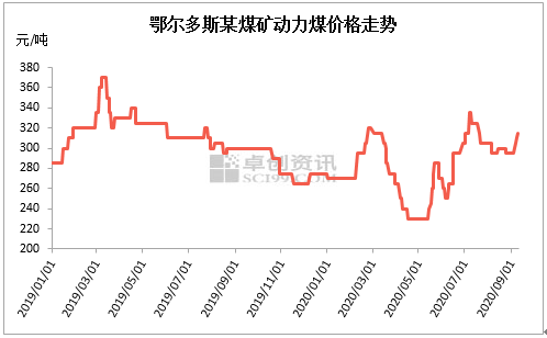 产地供需偏紧现象未得到缓解 煤价居高不下