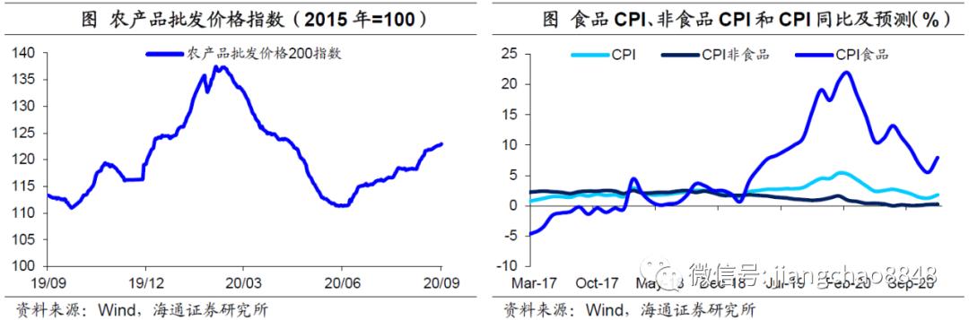 8月物价回落,通胀压力不大——8月物价数据点评