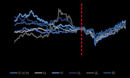 【有色】有色金属2020年半年报业绩综述及展望:水涨船高,全面改善