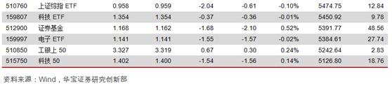 ETP日报: 权益ETP跌多涨少,芯片ETF资金净流入