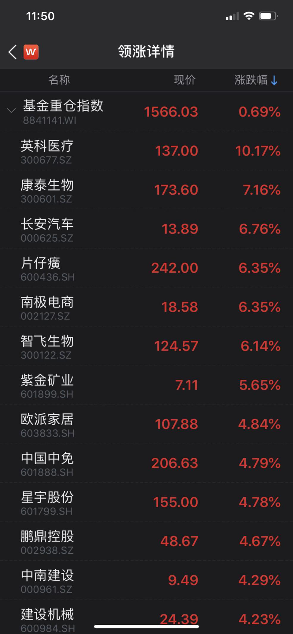 风向变了:创业板低价股全线下跌 机构重仓股回暖