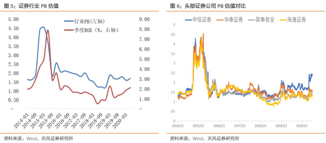 """证券行业格局重塑,""""政策+业绩""""双改善"""