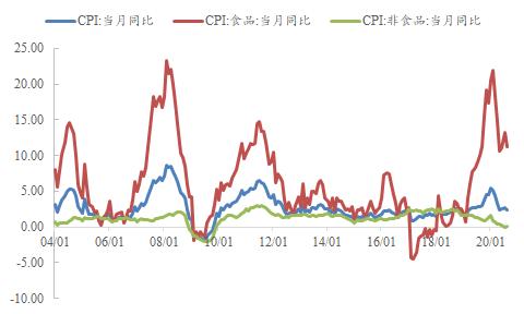 数据简析 / 8月通胀数据解读