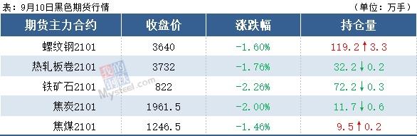 宝钢热轧上涨50,建材钢厂扩大减产,钢价下跌空间有限