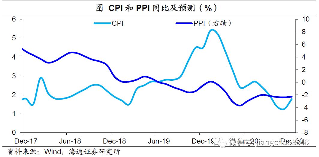 8月物价回落,通胀压力不大——8月物价数据点评(海通宏观 应镓娴)