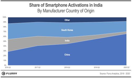 Flurry Analytics:2020年印度新激活智能手机中有66%来自中国品牌
