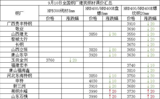 兰格建筑钢材日盘点(9.10):价格普遍下降 整体成交不